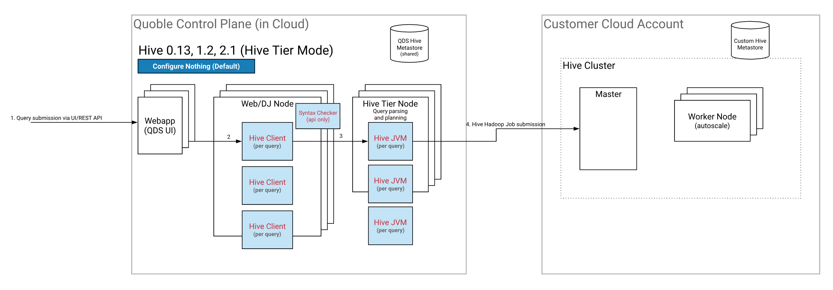 Understanding Different Ways to Run Hive — Qubole Data Service 1 0
