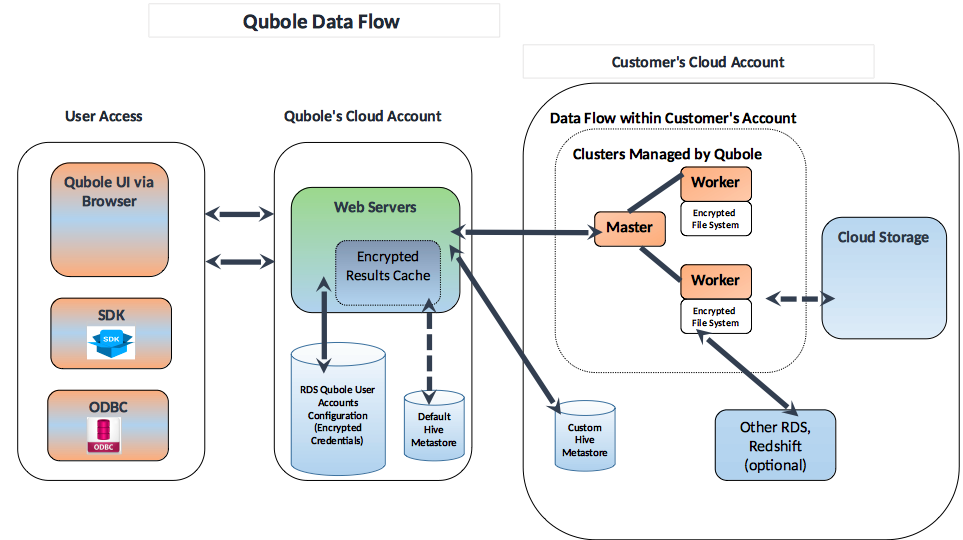 Understanding Qds Network Perimeter Security Qubole Data