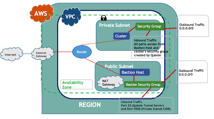 Configuring a Cluster in a VPC with Public and Private