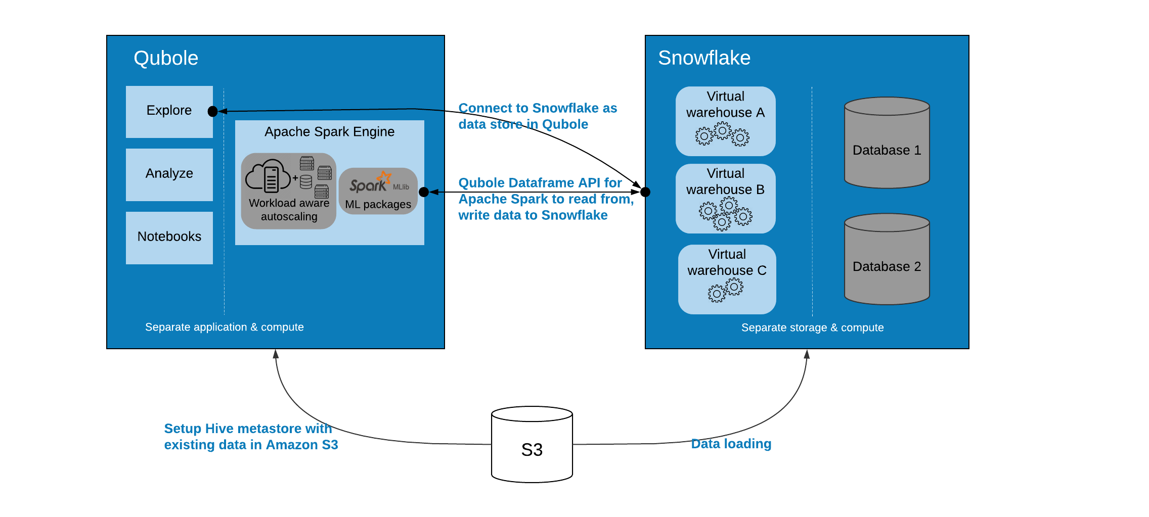 Snowflake (AWS) — Qubole Data Service 1 0 documentation